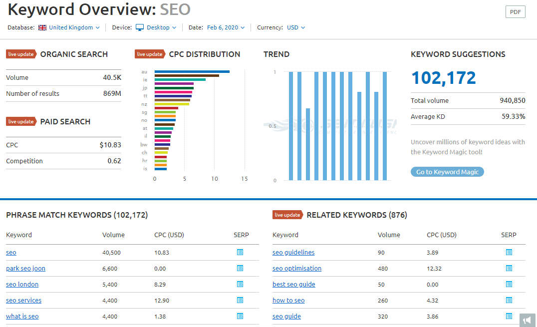 Keyword Overview SEO