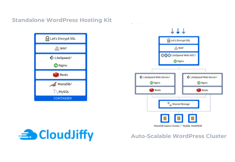 Cloudjiffy - Container Based Platform-as-a-service Cloud