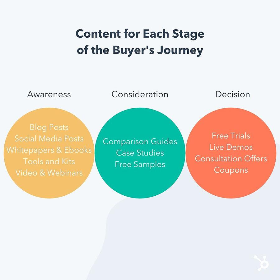 Hubspot-content-buyer-journey-stage
